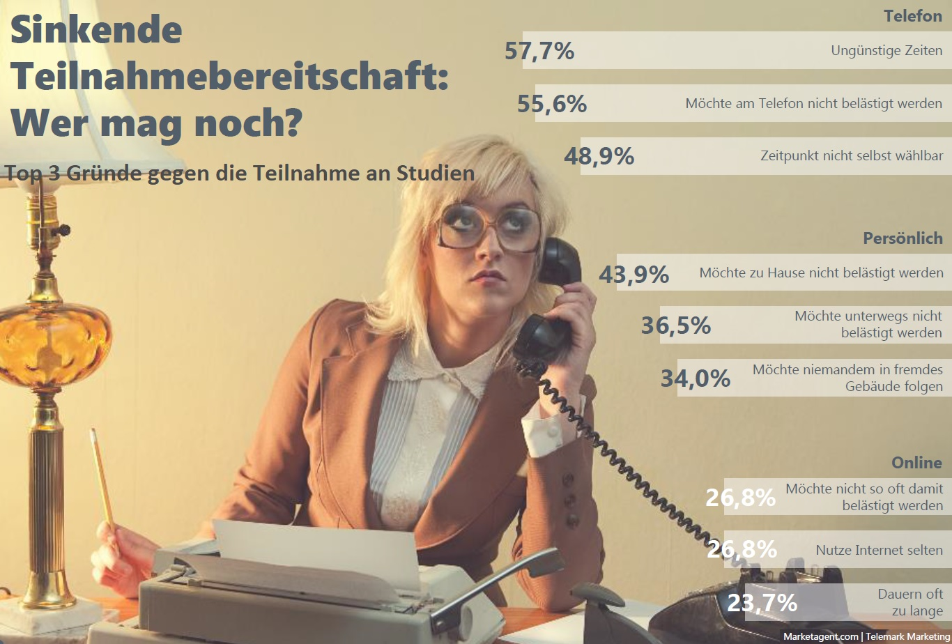 15 Trends Die 2018 Die Marktforschung Bestimmen Werden Marketing