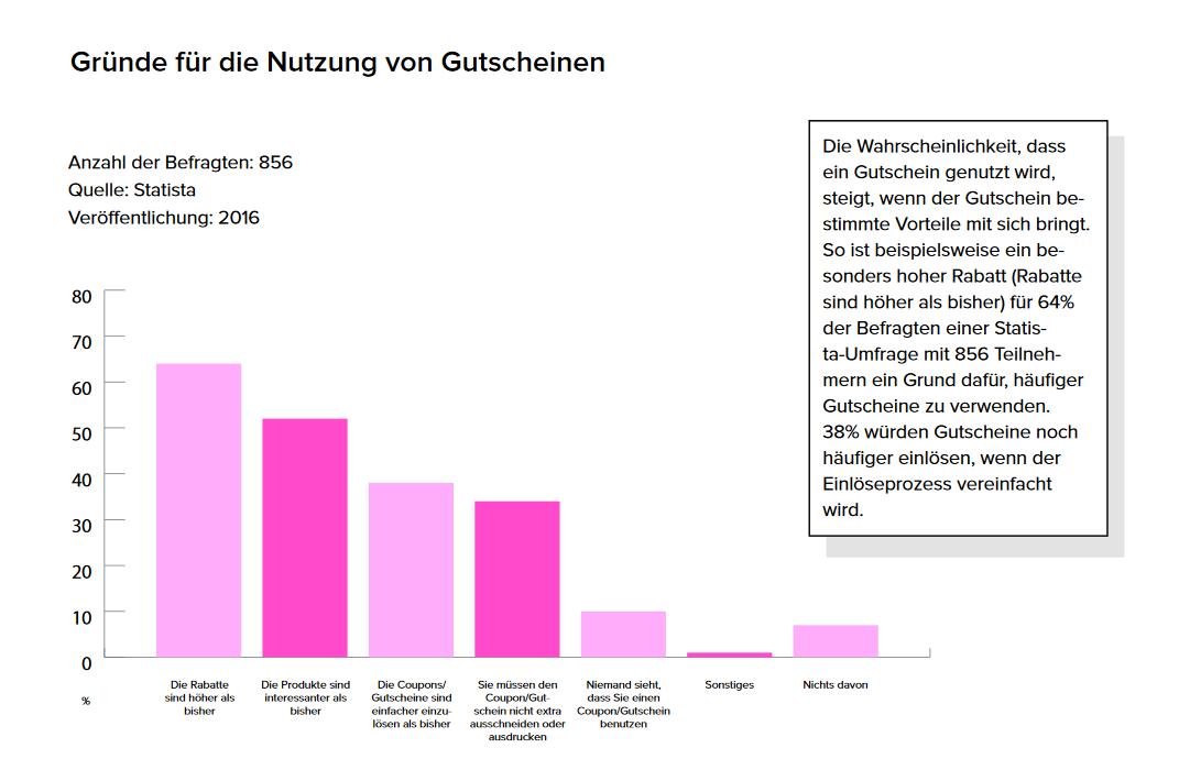 C&A Gutschein Nov. 2019: 10% Rabattcode & 4 extra Gutscheine