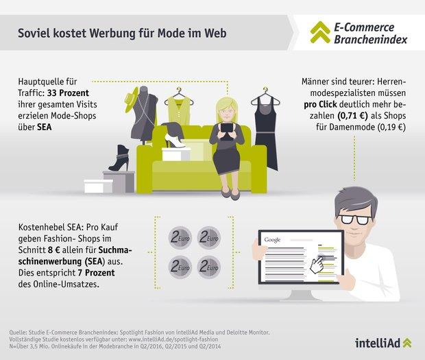 soviel kostet werbung f r mode im web marketing b rse. Black Bedroom Furniture Sets. Home Design Ideas