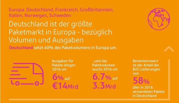 deutschland ist versand europameister marketing b rse. Black Bedroom Furniture Sets. Home Design Ideas