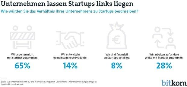 Zwei Drittel Arbeiten Nicht Mit Startups Zusammen Marketing Börse