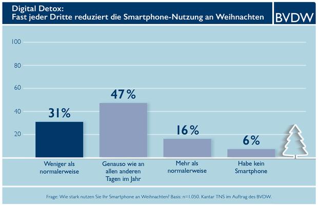 Weihnachtsgrüße Smartphone.Weihnachten Jeder Dritte Reduziert Smartphone Konsum Marketing Börse