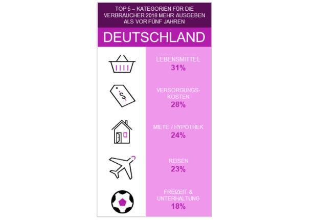 8ef5fbd8353d78 Einem Großteil der Deutschen geht es finanziell besser als noch vor ...