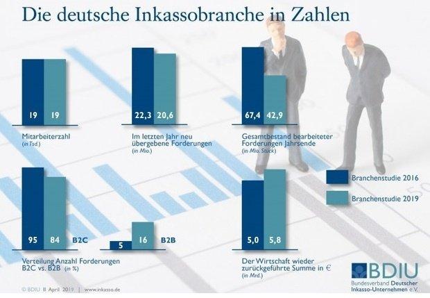 inkassounternehmen treiben 5 8 milliarden euro ein marketing b rse. Black Bedroom Furniture Sets. Home Design Ideas