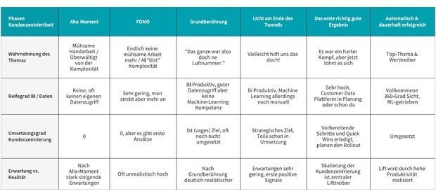 Kundenzentriertes Marketing in 6 Phasen
