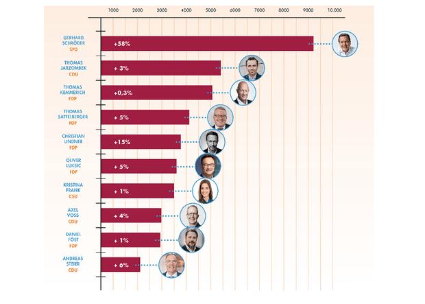 Thumbnail of https://www.marketing-boerse.de/news/details/2028-top-10-deutsche-politiker-auf-linkedin/169013