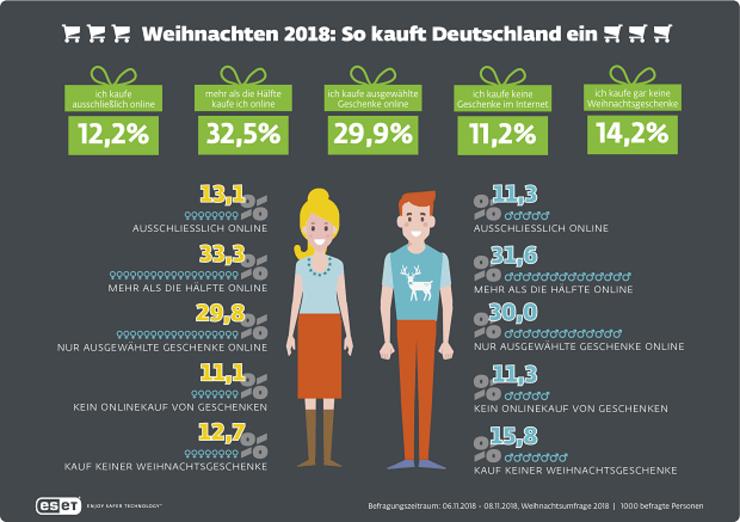 Paketzustellung Weihnachten 2019.Weihnachten 2018 So Geht Deutschland Auf Geschenkejagd Marketing
