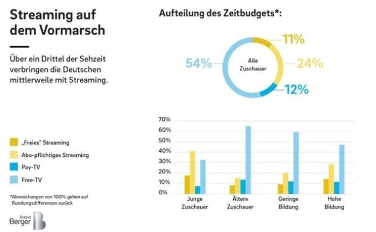 Deutsche TV-Sender im Stresstest: Zuschauer wandern vom TV ...